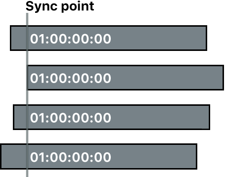 Four clips synced by timecode