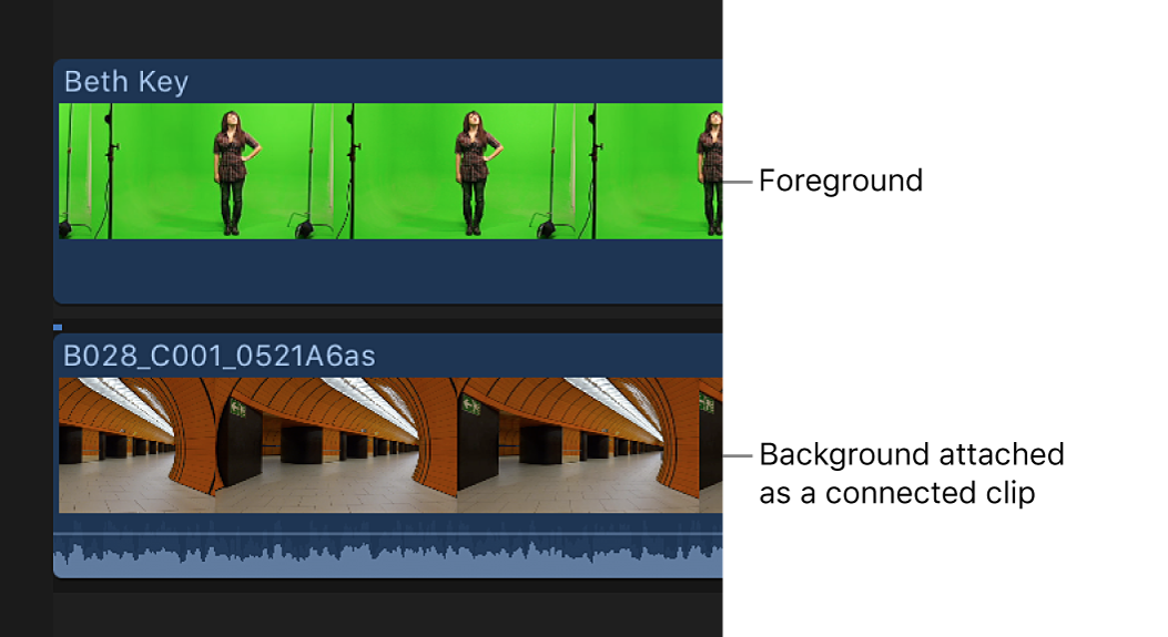 The timeline showing the background clip connected to the chroma key foreground clip