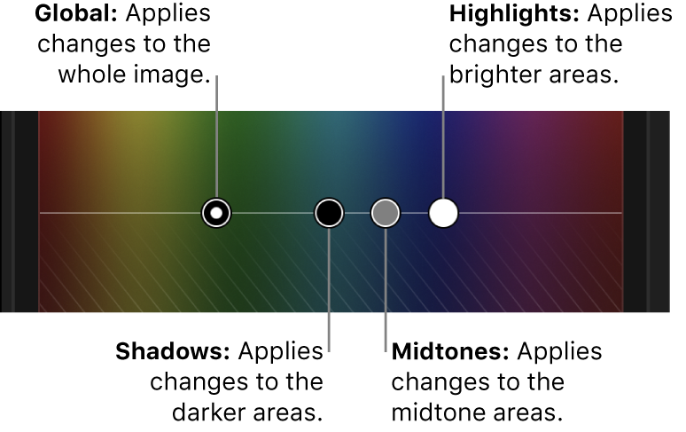 The Global, Shadows, Midtones, and Highlights controls in the Color Board