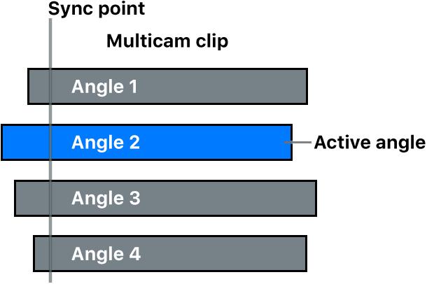 Ángulos en un clip Multicam, con un ángulo activo y un punto de sincronización común