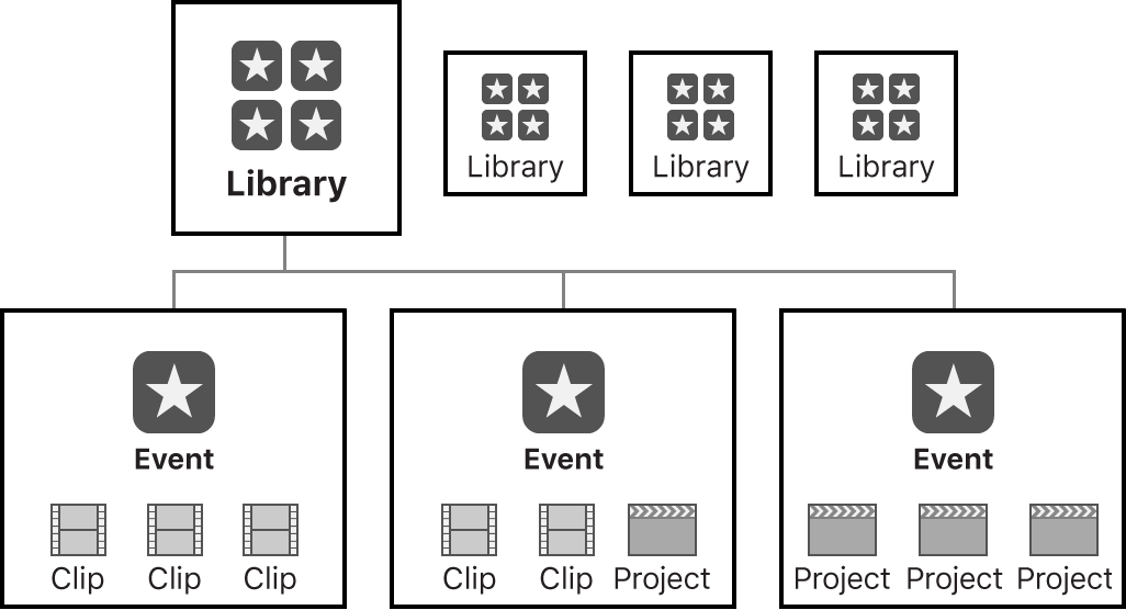 Diagrama de una biblioteca con tres eventos que contienen clips, proyectos o ambas cosas.