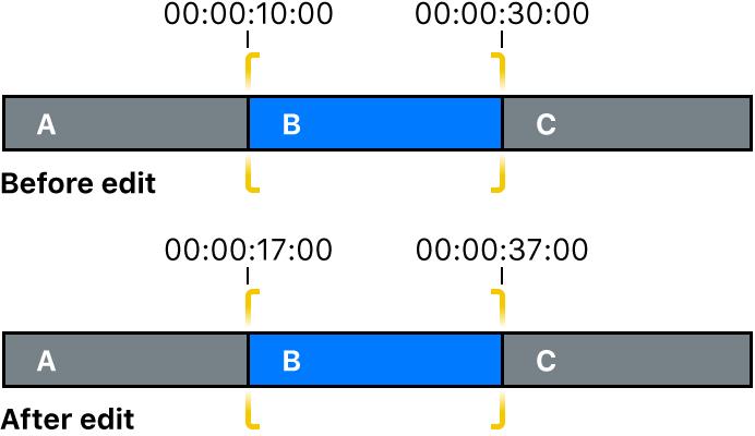 Cambio de los puntos de inicio y fin del clip con edición Slip