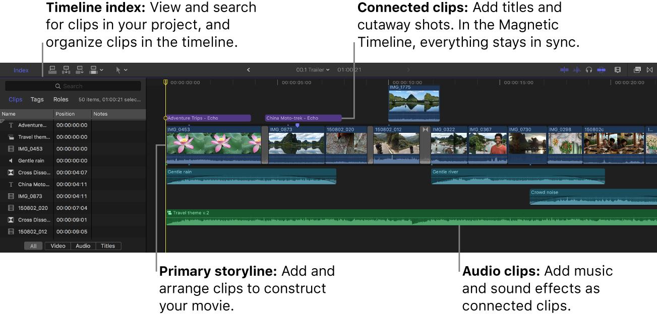 Índice de la línea de tiempo abierto a la izquierda y línea de tiempo a la derecha con el argumento principal, clips conectados y clips de audio
