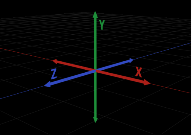 Los ejes X, Y y Z en un sistema de coordenadas 3D