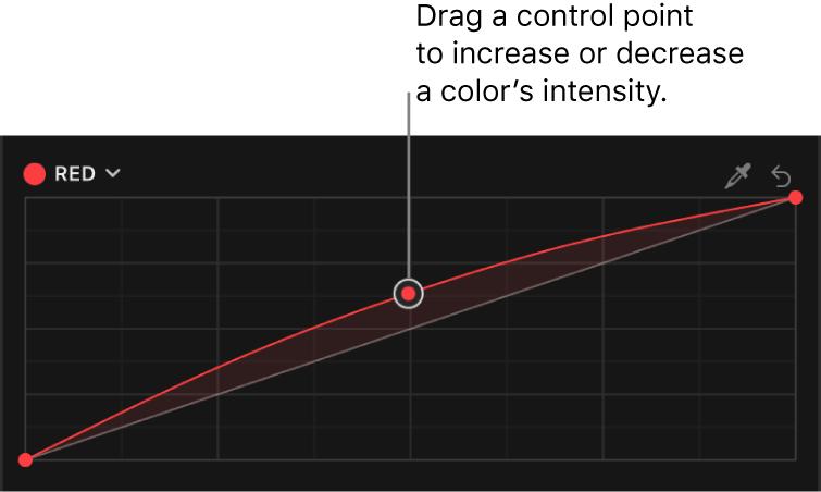 """El inspector de color con un punto de control que se está arrastrando hacia arriba en la curva del color rojo del efecto """"Curvas de color"""""""