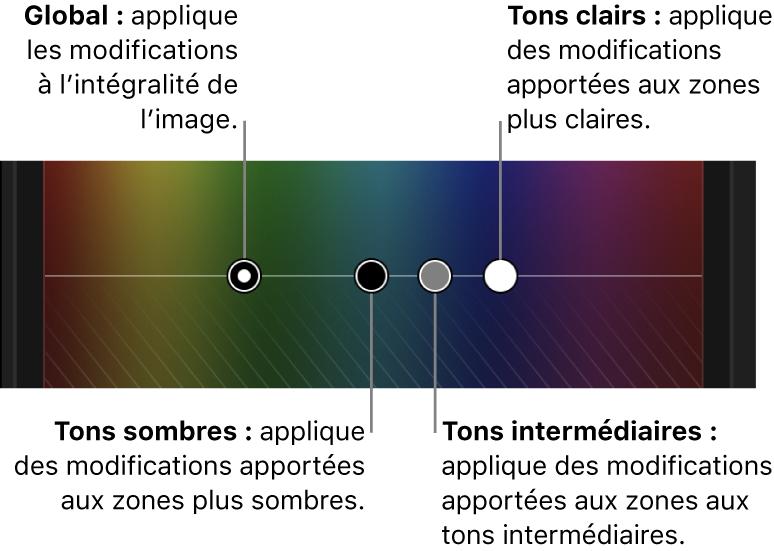 Commandes Global, Tons foncés, Tons intermédiaires et Tons clairs dans le réglage colorimétrique