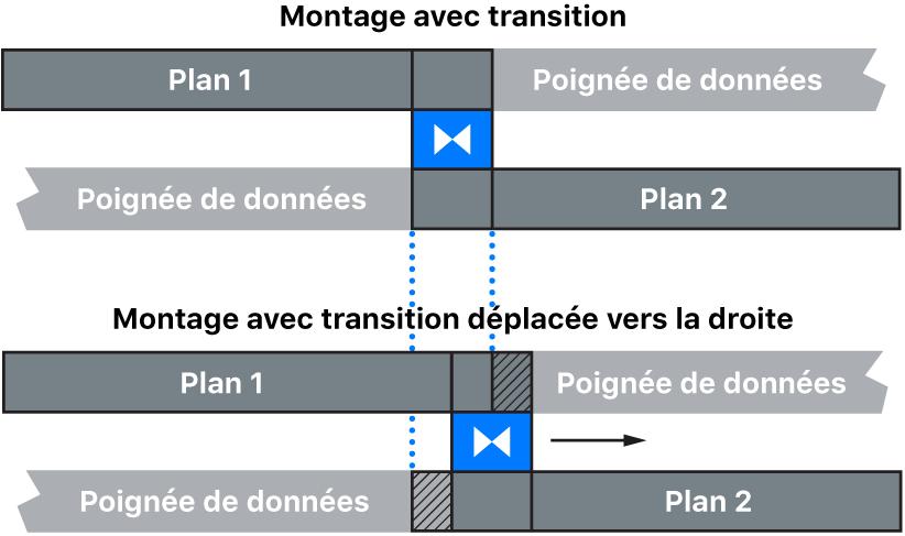Déplacement de la transition vers la droite dans la timeline, poussant le point de montage sous la transition