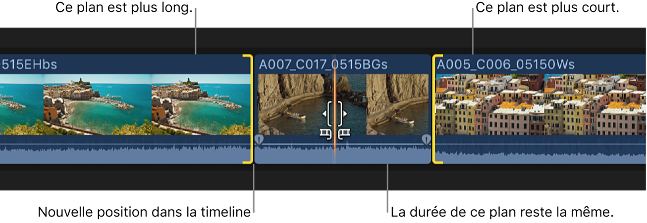 Déplacement d'un plan vers la droite dans la timeline après un montage par glissement, la durée du plan restant inchangée