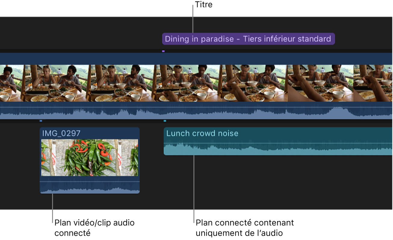 Plan vidéo connecté placé sous le scénario principal