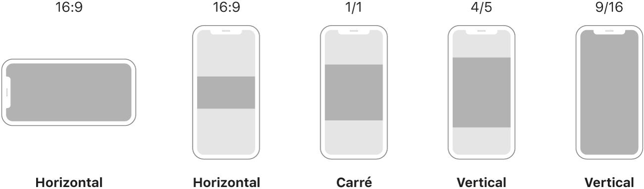 Différentes proportions sur l'écran d'un smartphone, comprenant un projet horizontal avec des proportions 16/9, un projet au format carré avec des proportions 1/1, un projet à la verticale avec des proportions 4/5 et un projet à la verticale avec des proportions 9/16