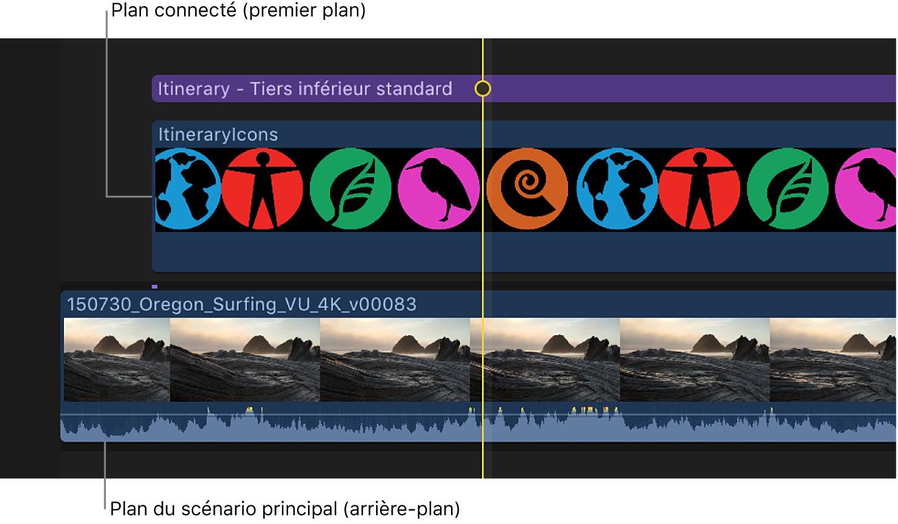 Timeline affichant le plan d'avant-plan avec image alpha connecté au plan d'arrière-plan dans le scénario principal