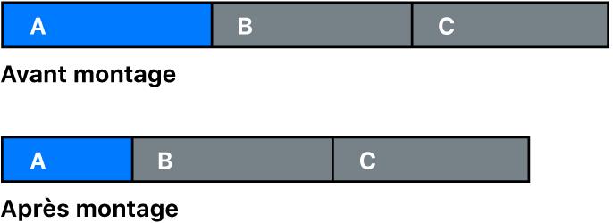 Plan avant et après raccourcissement