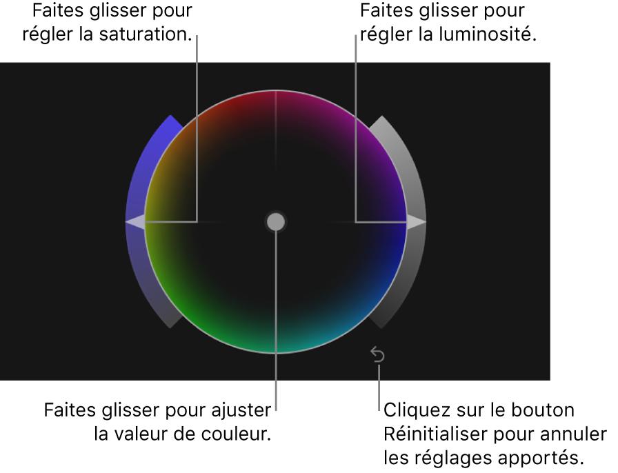 Commande de la balance des couleurs, curseur Saturation, curseur Luminosité et bouton Réinitialiser pour une roue des couleurs