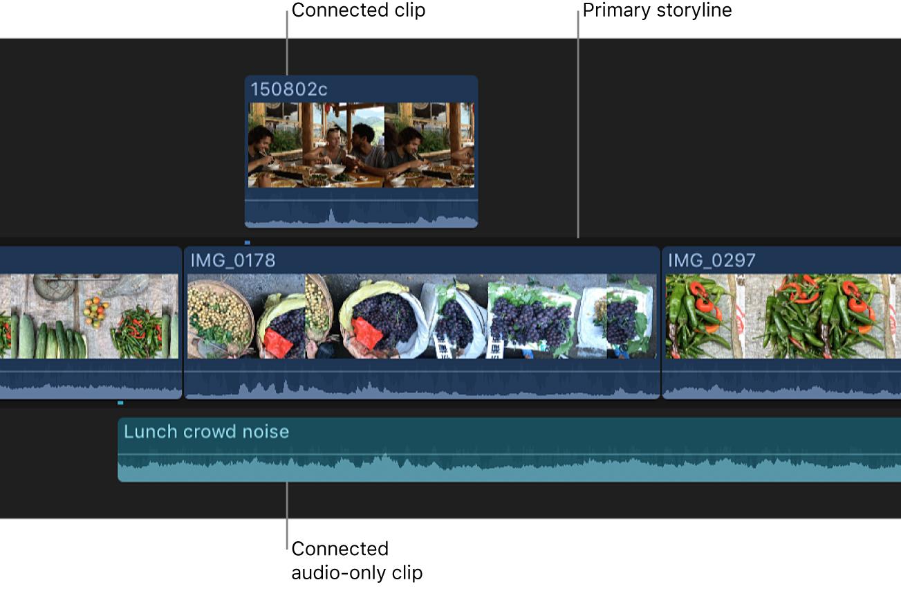 タイムライン内の接続されたビデオクリップとオーディオクリップ