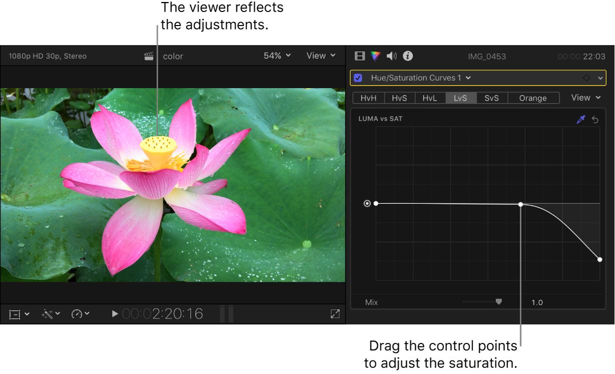 左のビューアにはサチュレーションの変更が表示され、右の「カラー」インスペクタでは「ルミナンス対サチュレーション」カーブに調整済みのコントロールポイントが表示されている
