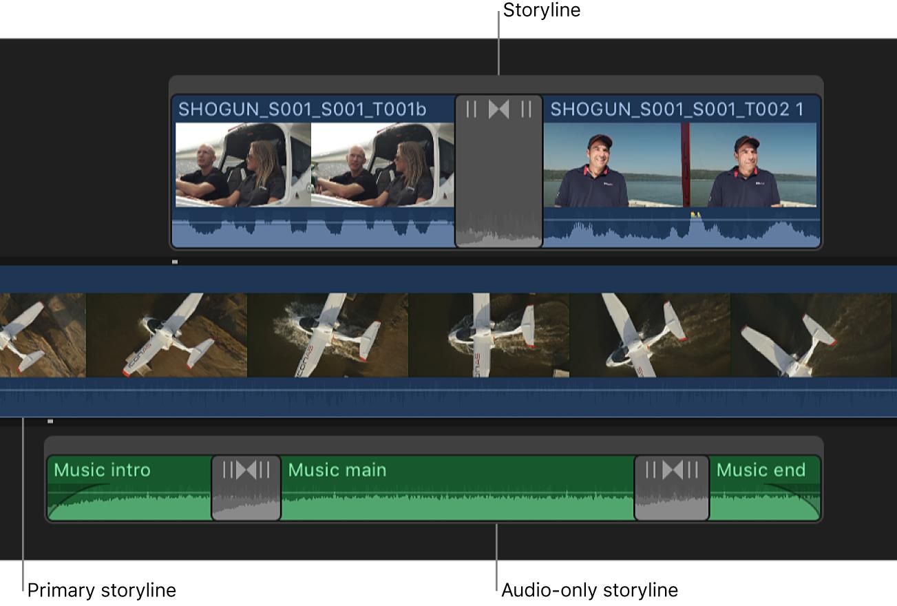 タイムラインで基本ストーリーラインの周囲にビデオストーリーラインとオーディオストーリーラインが表示されている