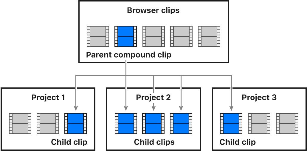 ブラウザ内の親複合クリップと3つの異なるプロジェクトのタイムライン内の子複合クリップとの関係を示す図