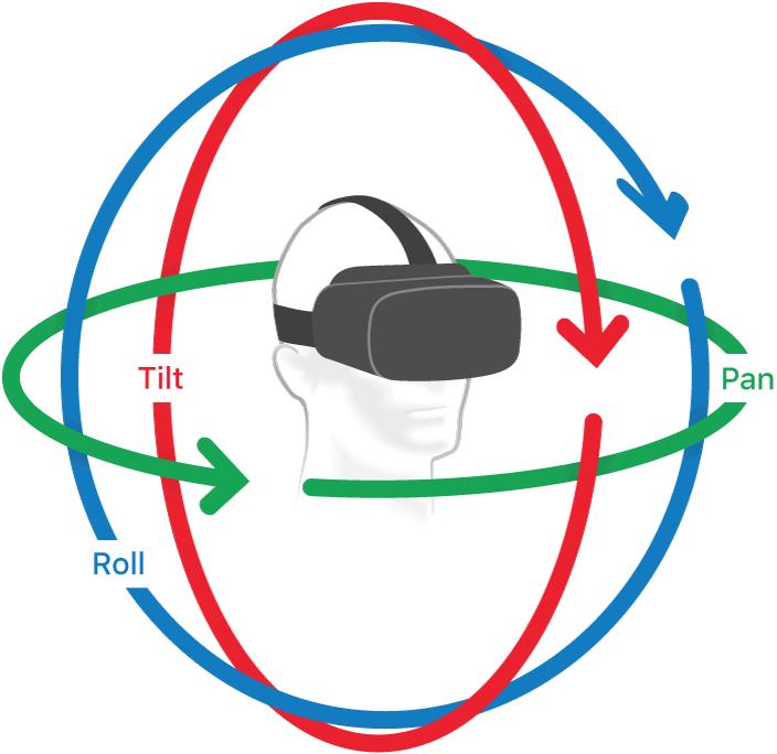 360°の球面のイラスト。矢印がチルト、パン、ロールの方向を示している