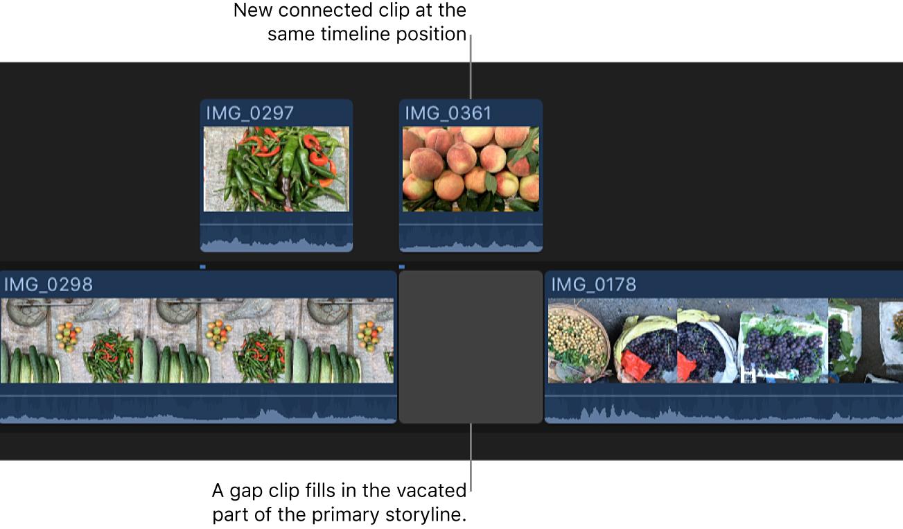 基本ストーリーライン内のクリップがタイムライン内の同じ位置にある接続されたクリップに変換される。ギャップクリップが基本ストーリーラインの空いている部分を埋める