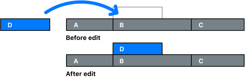 接続されたクリップとして別のクリップに結び付けられているクリップ