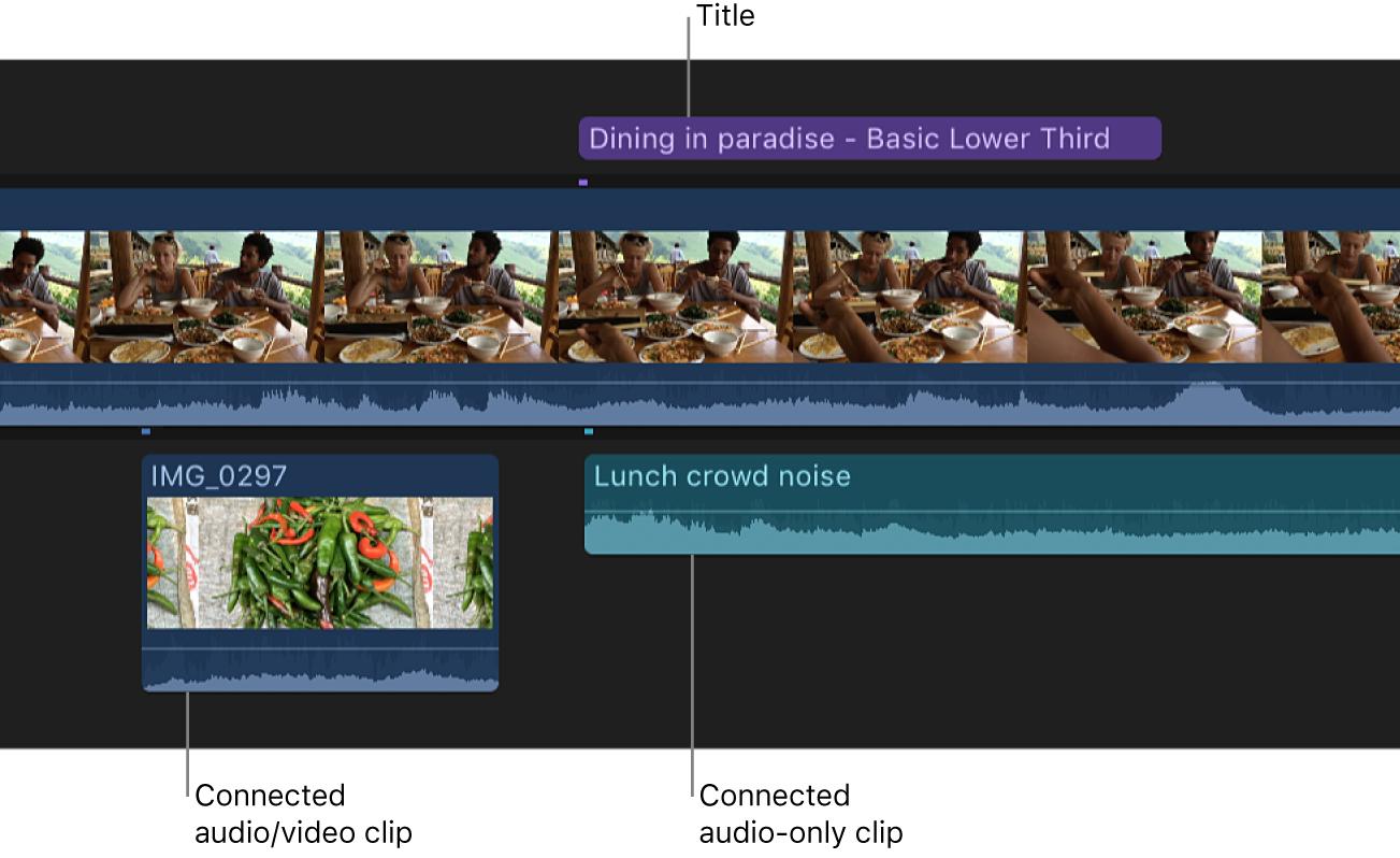 ストーリーラインの下に配置された、接続されたビデオクリップ