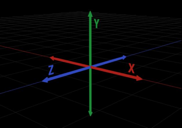 3D座標系のX、Y、およびZ軸