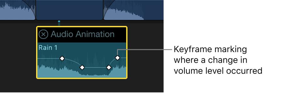 「オーディオアニメーション」エディタ。音量調節用のキーフレームが表示されている