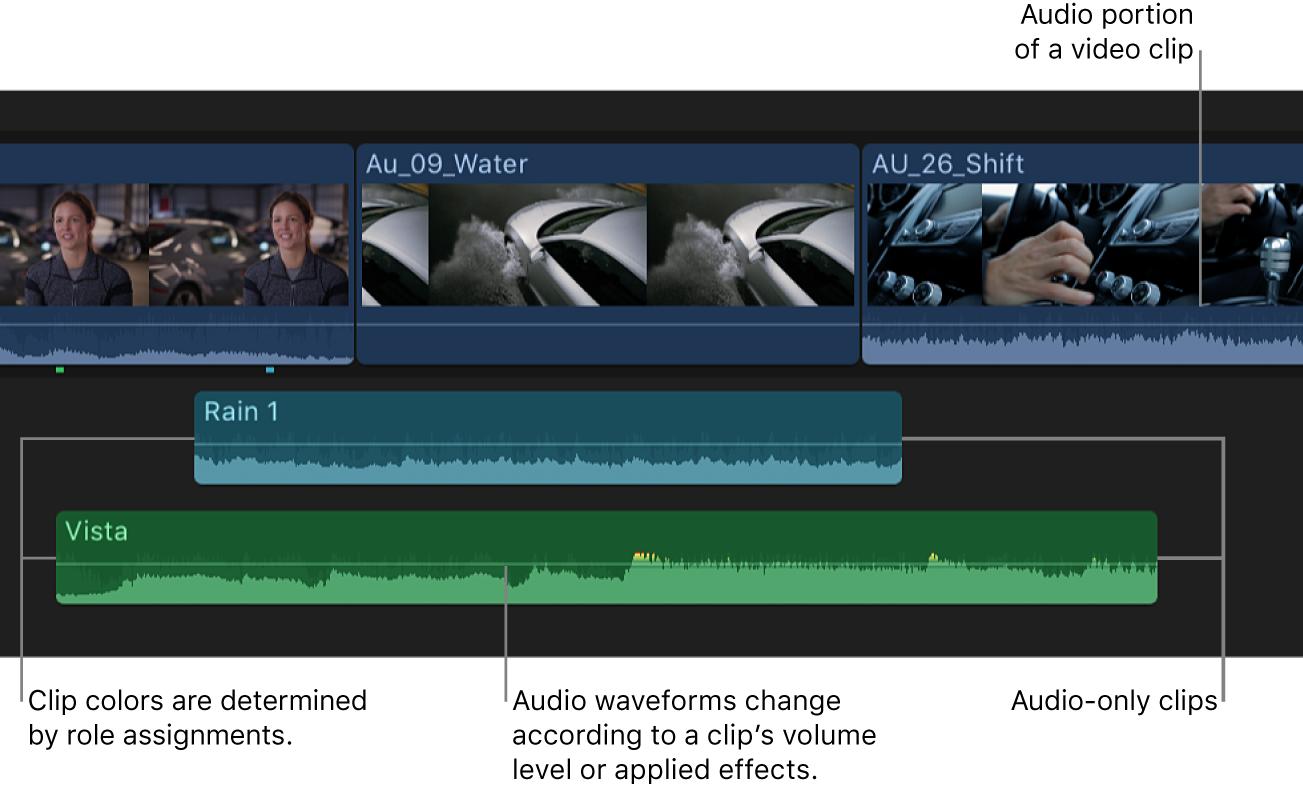 タイムライン内のクリップ。オーディオ付きのビデオクリップとオーディオのみのクリップがある