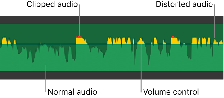 Audio waveform showing volume control and yellow and red waveform peaks indicating distortion and clipping