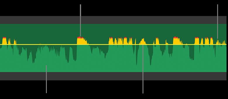 Onda de audio con control de volumen y picos de onda de color amarillo y rojo que indican distorsión y recorte
