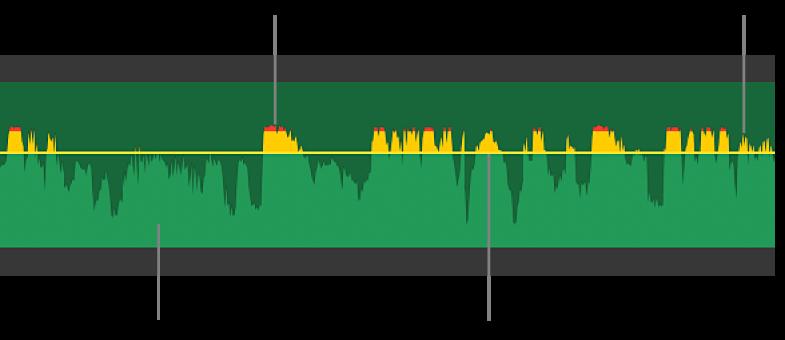 Forme d'onde audio accompagnée d'une commande de volume et de pics de formes d'onde jaune et rouge indiquant la distorsion et l'écrêtage