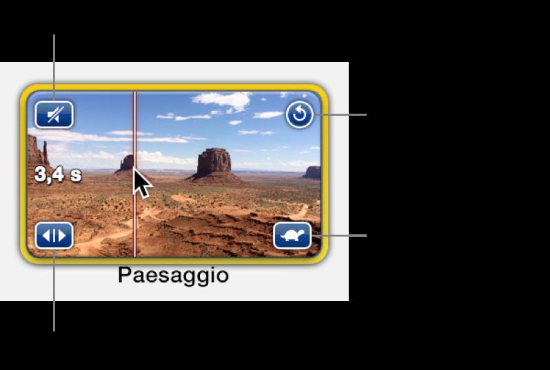 Area segnaposto con clip video, con icona altoparlante in alto a sinistra, freccia circolare in alto a destra, doppie frecce in basso a sinistra e icona di velocità in basso a destra