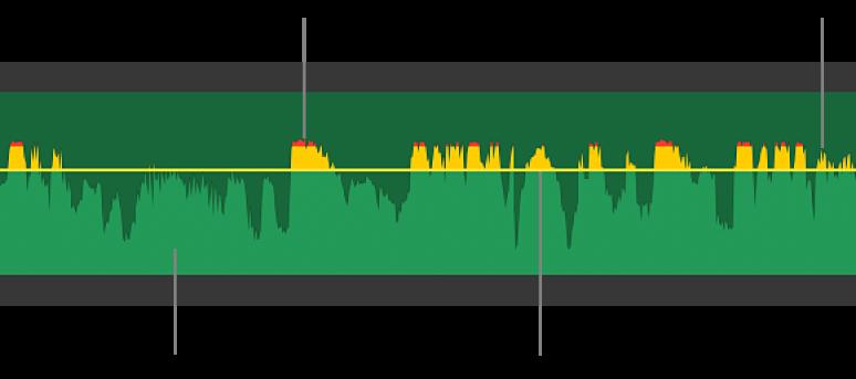 Wykres fali dźwiękowej znarzędziami regulacji głośności oraz żółtymi iczerwonymi szczytami fal, oznaczającymi zniekształcenia iprzycięcia