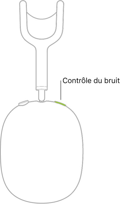 Une illustration montrant l'emplacement du bouton de contrôle du bruit sur la partie droite des AirPodsMax.