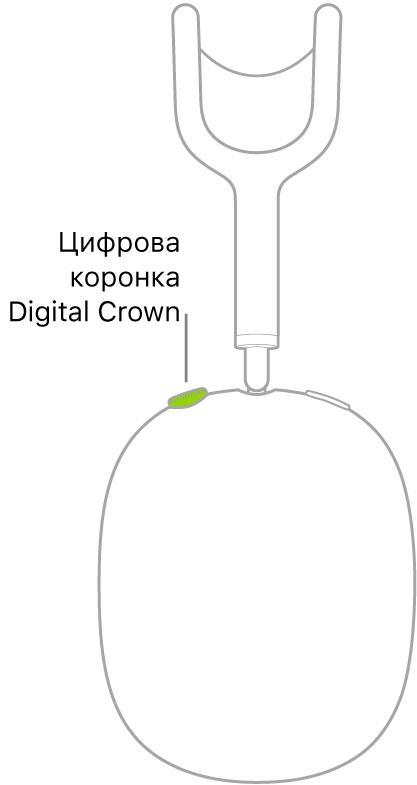 Илюстрация, която показва местоположението на коронката Digital Crown на дясната слушалка на AirPods Max.