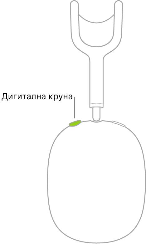 На слици је приказана локација точкића DigitalCrown на десној AirPodsMax слушалици.