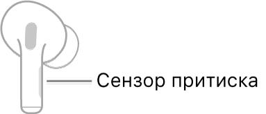 Илустрација десне AirPod слушалице на којој се види локација сензора притиска. Када ставите AirPod слушалицу у ухо, сензор притиска се налази при горњој ивици корена.