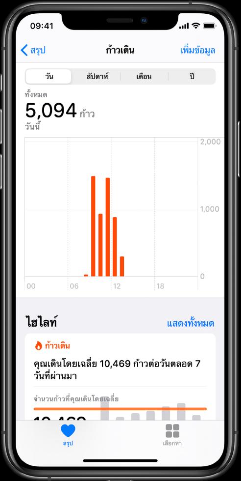 """หน้าจอสรุปในแอพสุขภาพ ซึ่งแสดงไฮไลท์สำหรับขั้นตอนที่เกิดขึ้นในวันนั้น ไฮไลท์เขียนว่า """"คุณเดินเฉลี่ย 10,469 ก้าวต่อวันตลอด 7 วันที่ผ่านมา"""" แผนภูิมิด้านบนไฮไลท์แสดงจำนวน 5,094 ก้าวในวันนี้ จนถึงตอนนี้ ปุ่มสรุปอยู่ที่ด้านซ้ายล่าง และปุ่มเลือกหาอยู่ที่ด้านขวาล่าง"""