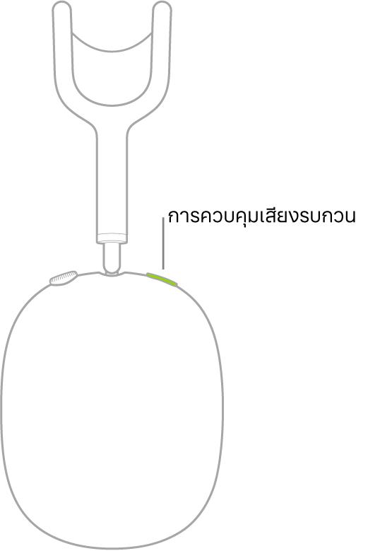 ภาพประกอบที่แสดงตำแหน่งของปุ่มควบคุมเสียงรบกวนบนหูฟังข้างขวาของ AirPods Max