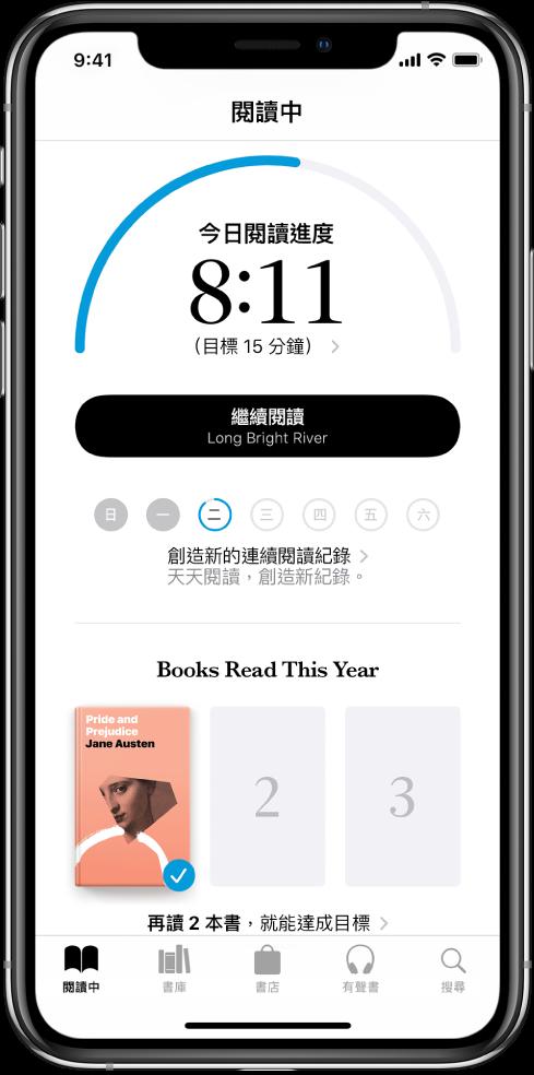 「閱讀中」裡的「閱讀目標」部分。閱讀計時器顯示已完成目標 20 分鐘裡的 10 分鐘。計數器下方是「繼續加油」按鈕、圓圈顯示星期、星期日到星期六,以及圓圈的藍色外框表示當天的閱讀進度。頁面底部是「今年讀過的書」封面。