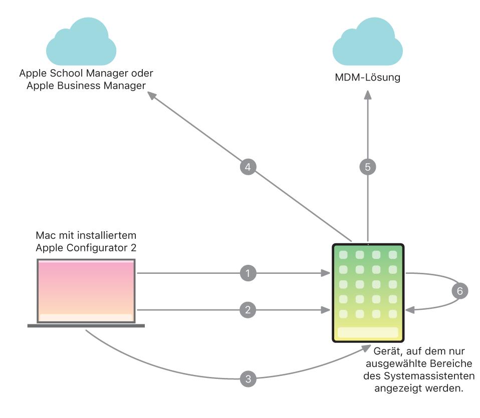 Funktionsweise der automatisierten Geräteverwaltung.