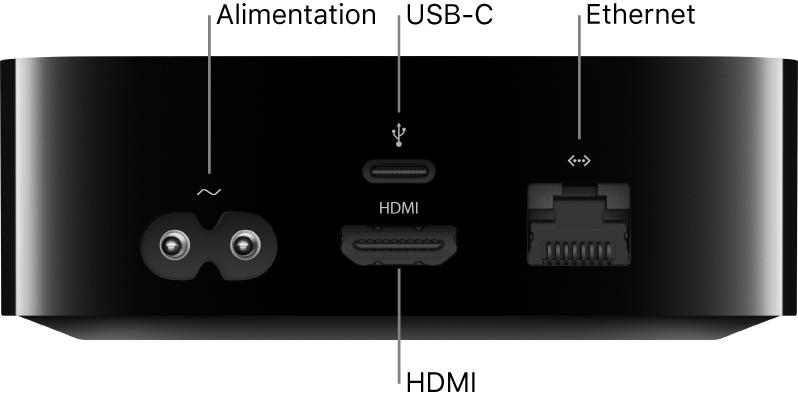 Arrière de l'AppleTVHD avec des légendes désignant les ports