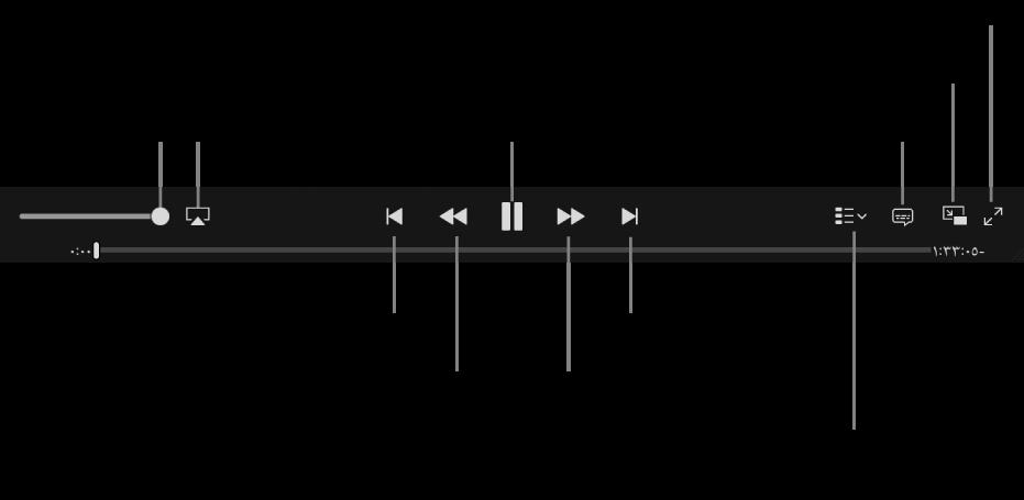 عنصر التحكم في الفيديو: مستوى الصوت، وAirPlay، والفيديو السابق، ومسح عكسي، وتشغيل/إيقاف مؤقت، ومسح للأمام، والفيديو التالي، ومحدد الفصل (للأفلام فقط)، وعناوين النص، وملء الشاشة.