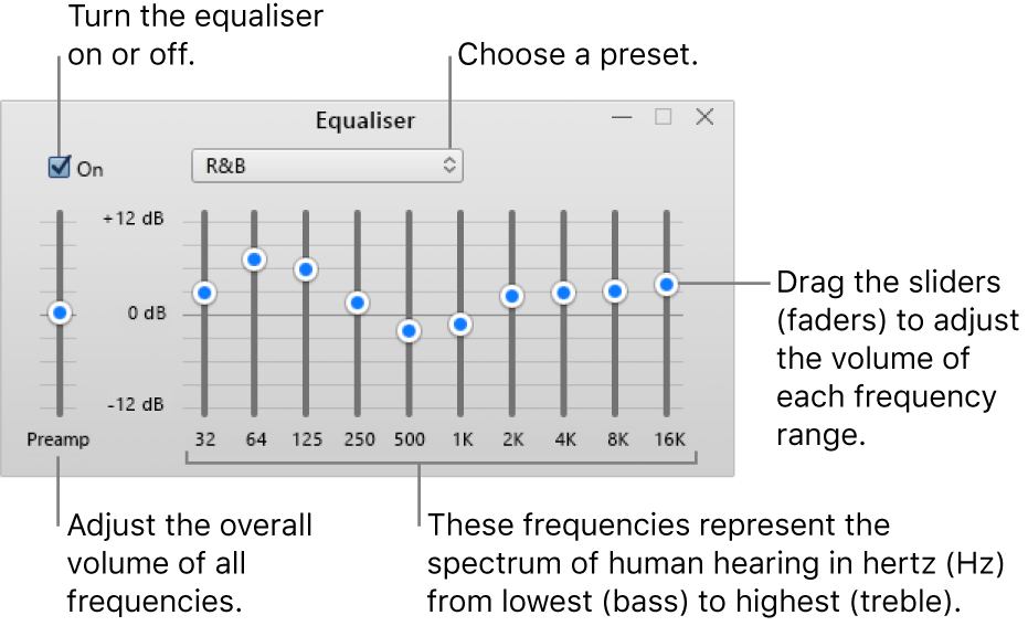 The Equaliser window: The tickbox to turn on the iTunes equaliser is in the upper-left corner. Next to it is the pop-up menu with the equaliser presets. On the far left side, adjust the overall volume of frequencies with the preamp. Below the equaliser presets, adjust the sound level of different frequency ranges which represent the spectrum of human hearing from lowest to highest.