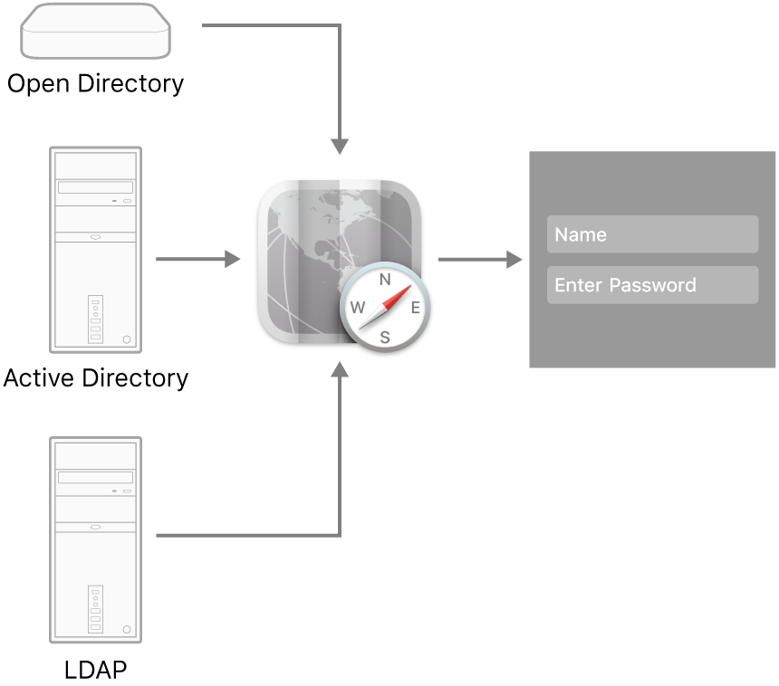 Examples of server types that can connect to a Mac.