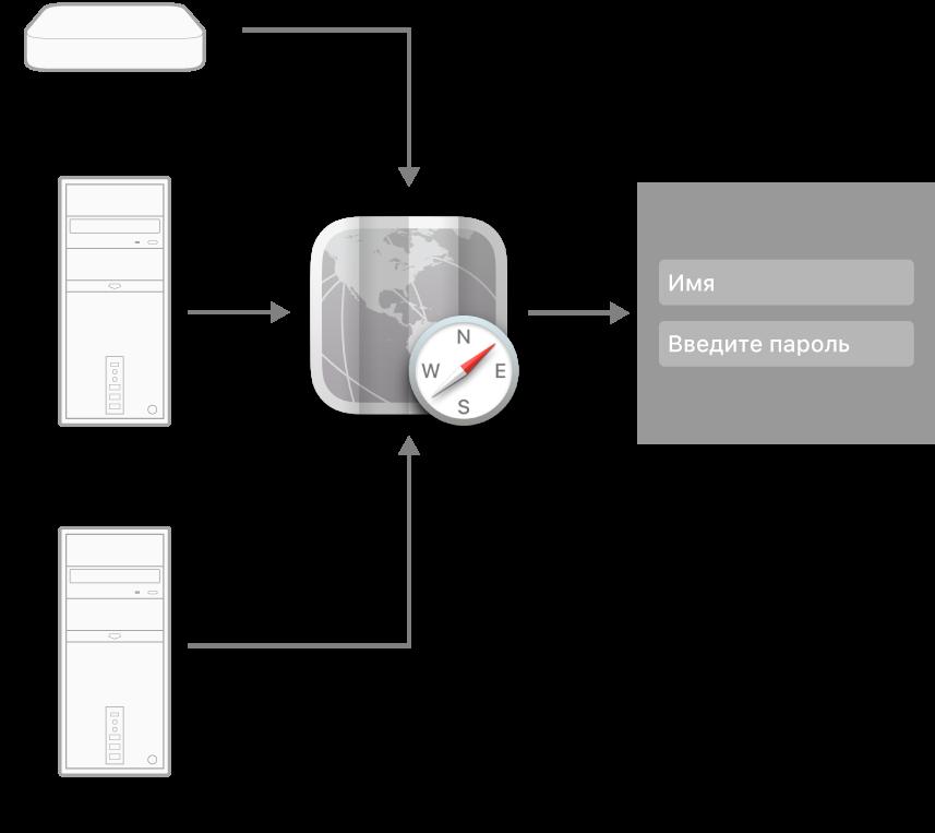 Примеры типов серверов, которые могут подключаться к компьютеру Mac.