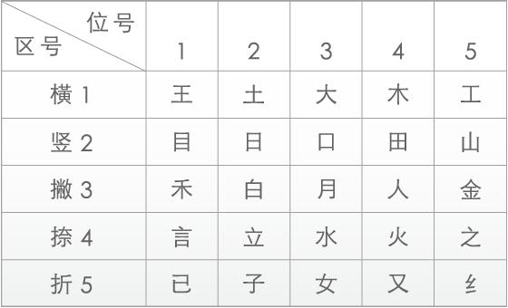 The Wubi keyboard mapping.
