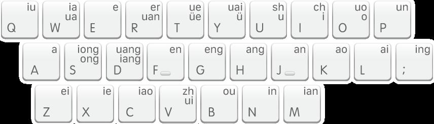 The Shuangpin keyboard layout, Sogou.