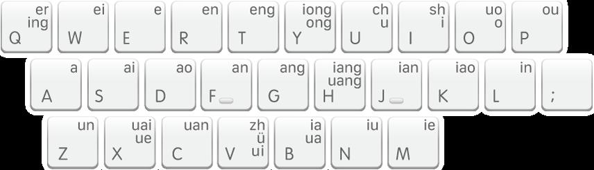 The Shuangpin keyboard layout, Pinyin Jiajia.