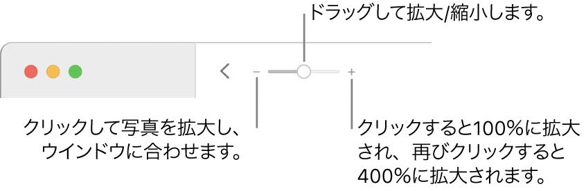 拡大/縮小コントロールが表示されているツールバー。